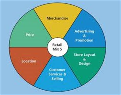 Dissertation marketing mix