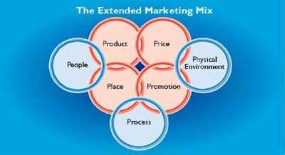 Dissertation on marketing mix pdf - Notlikeme!