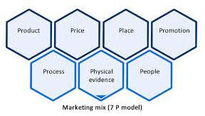 A List Of The Most Interesting Marketing Dissertation Topics